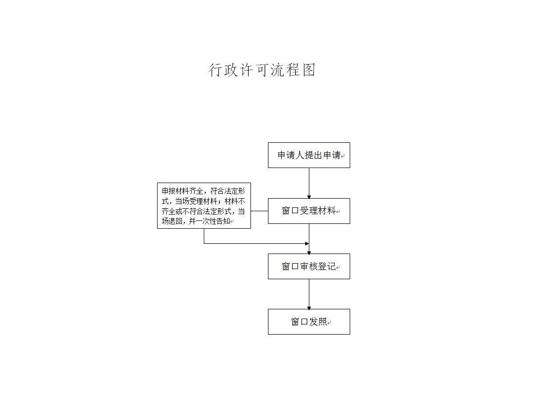 行政许可流程图(个体).jpg