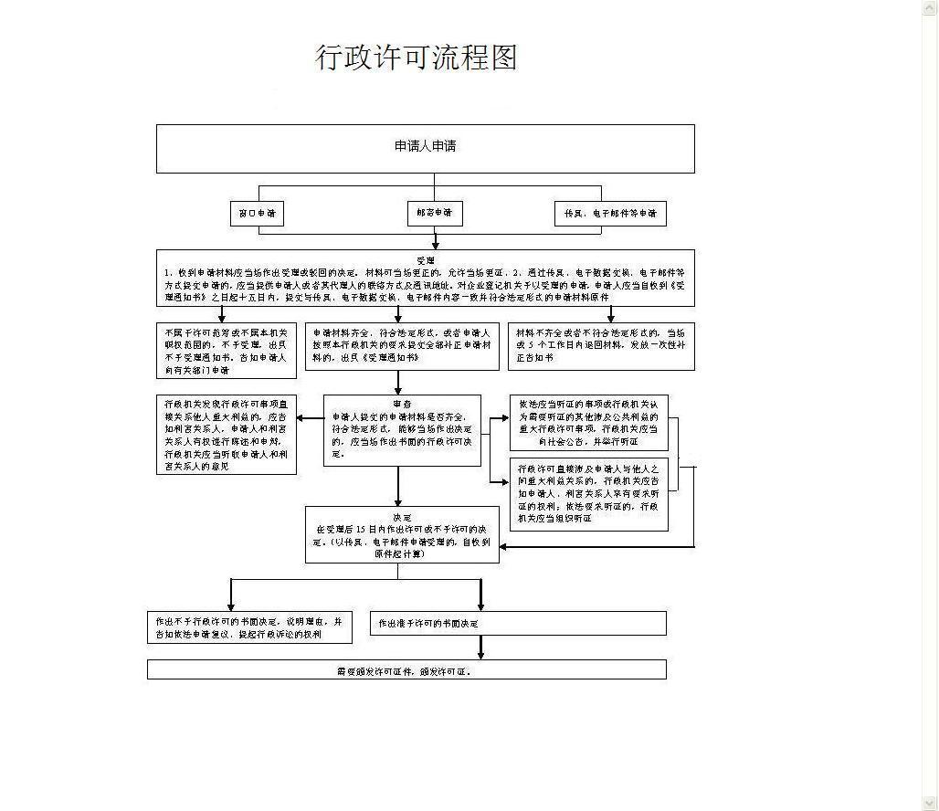 外国(地区)企业常驻代表机构登记流程图.jpg