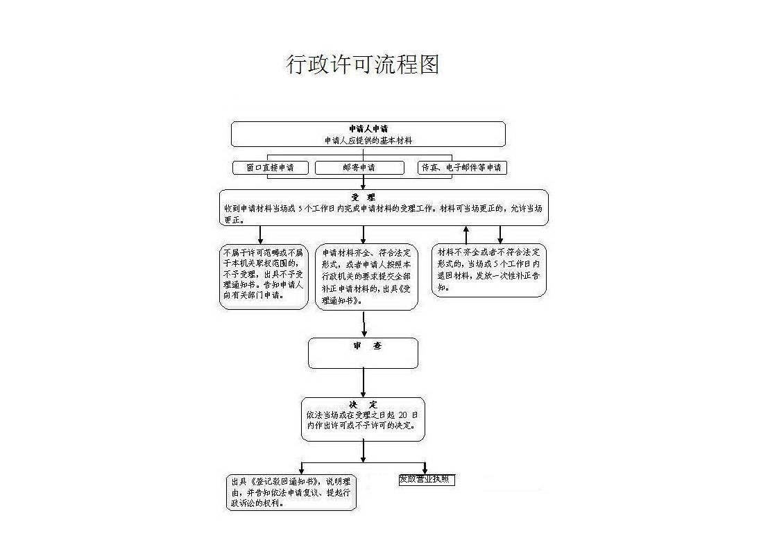 行政许可流程图(农民专业合作社).jpg
