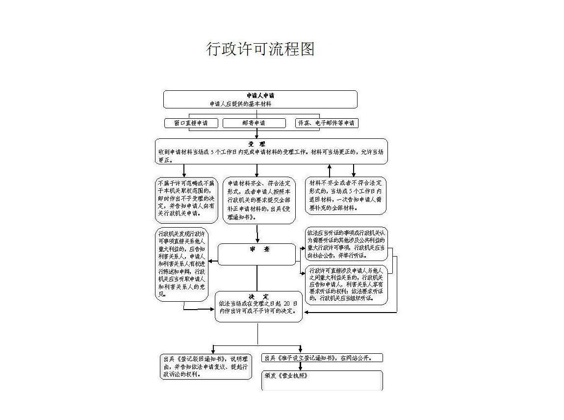 行政许可流程图(企业).jpg